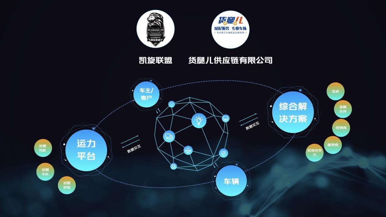 2021长安汽车科技生态大会 长安凯程与行业伙伴共赢短途智慧物流生态圈-第4张图片-汽车笔记网